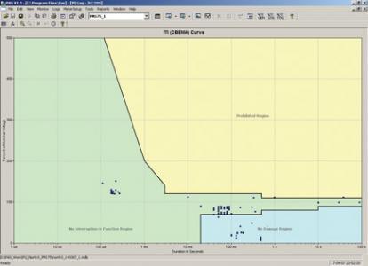 Кривая ITI CBEMA